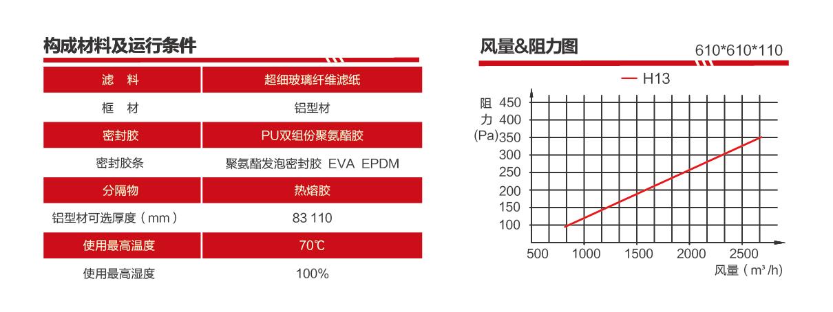 刀架式無隔板過濾器構成材料及運行條件(風量阻力表)